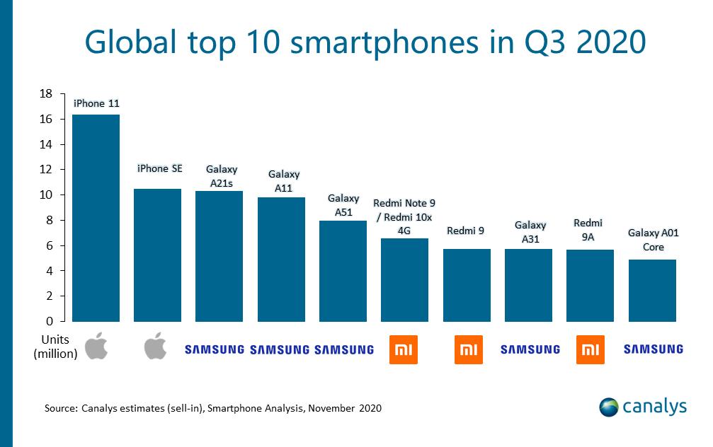 iphone más vendido en 2020