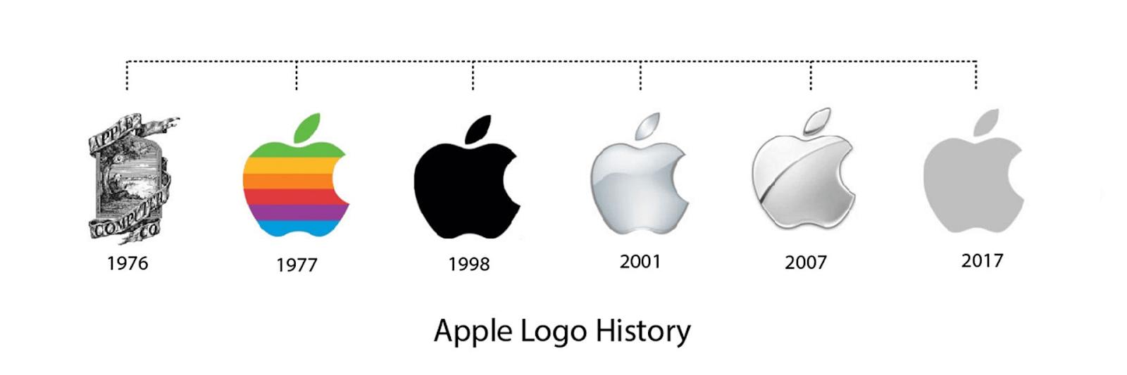 logotipo de apple al largo de los años